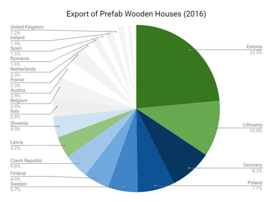 katus.eu prefab wooden house export europe 2016